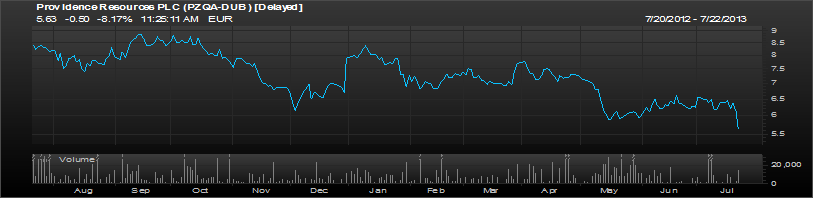 Providence Resources 1 Year chart
