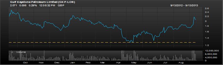 Gulf Keystone Petroleum 1 Year chart