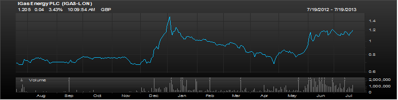 IGas 1 Year chart