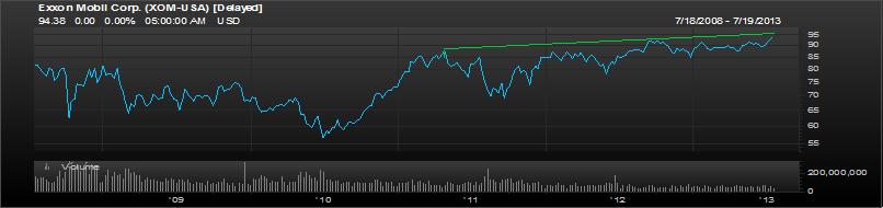 Exxon 5 year chart