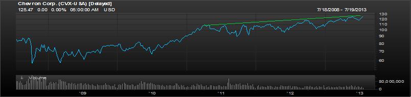 Chevron 5 Year chart
