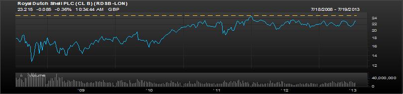 Royal Dutch Shell 5 Year chart