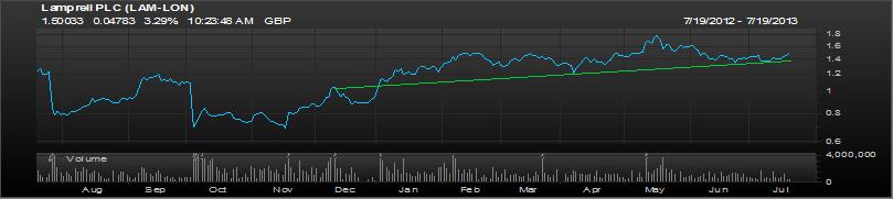 Lamprell 1 year chart