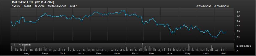 Petrofac 1 Year chart