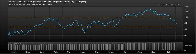 WTI Crude oil 1 Year chart