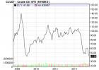 WTI 8 year chart