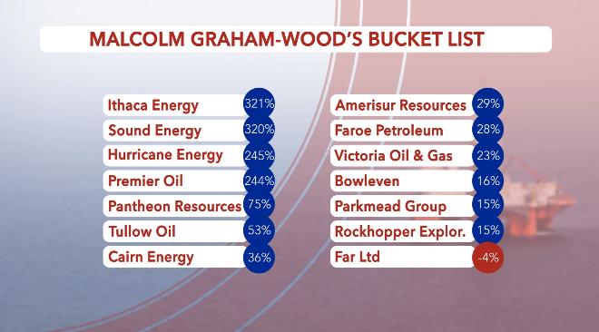 bucket list table